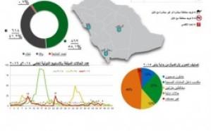 """3 إصابات بـ""""كورونا"""" في الرياض ورجال المع وينبع"""